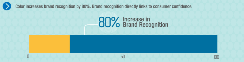 Color and brand recognition