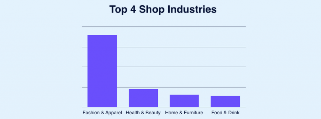 Shopify top 4 shop industries